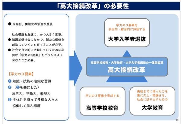 文部科学省HP「高大接続改革」による